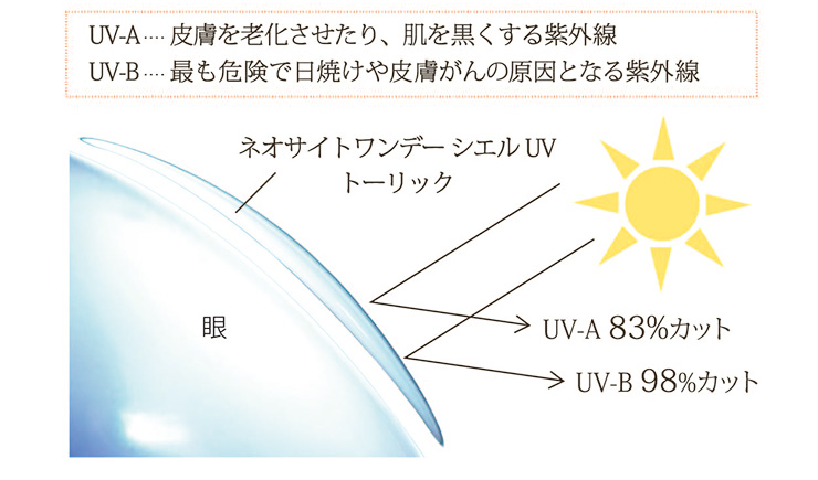 UV-A,UV-B