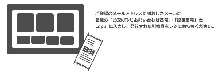 「お受け取りお問い合わせ番号」・「認証番号」を Loppiに入力し、発行された引換券をレジにお持ちください。